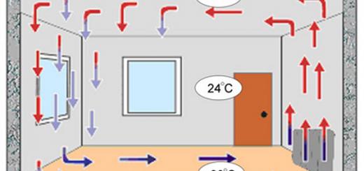 Как устроен конвекторный обогреватель